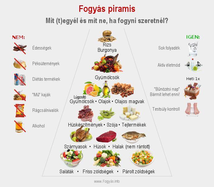 étrendek fogyáshoz)