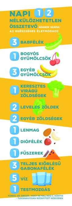 21 napos diéta étrend)
