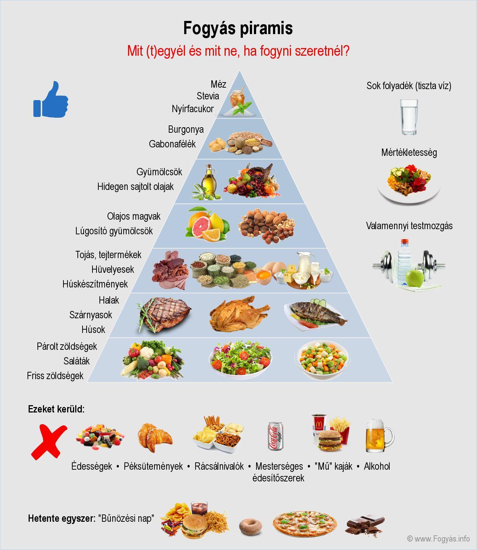 egyetlen egészséges táplálkozás