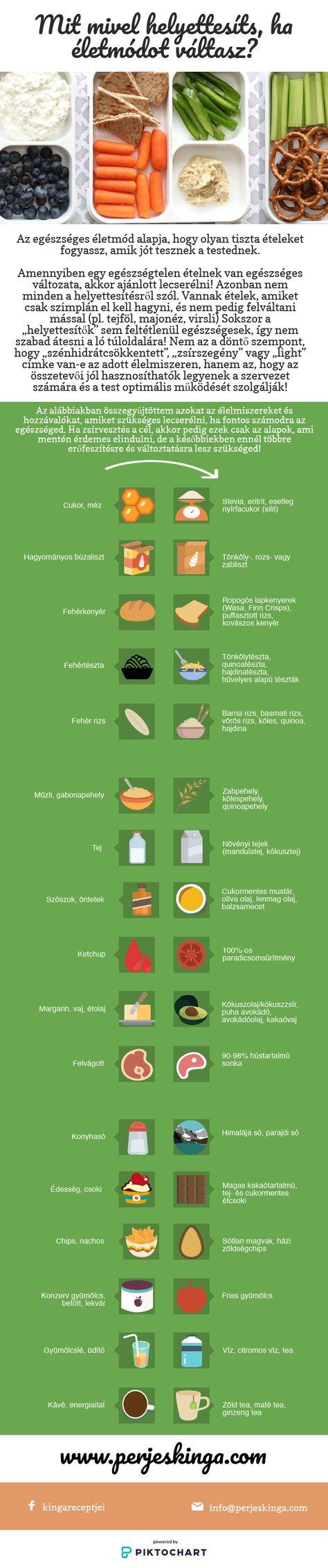 Zsírvesztés-kutatás 2021, Ezek voltak 2020 kedvenc diétái!