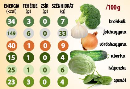 zsírégető zöldség fogyni még gyorsabban
